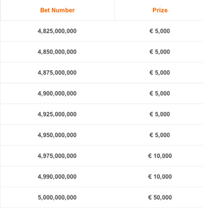 Betsson Road to 5 Billionth Bet Prizes